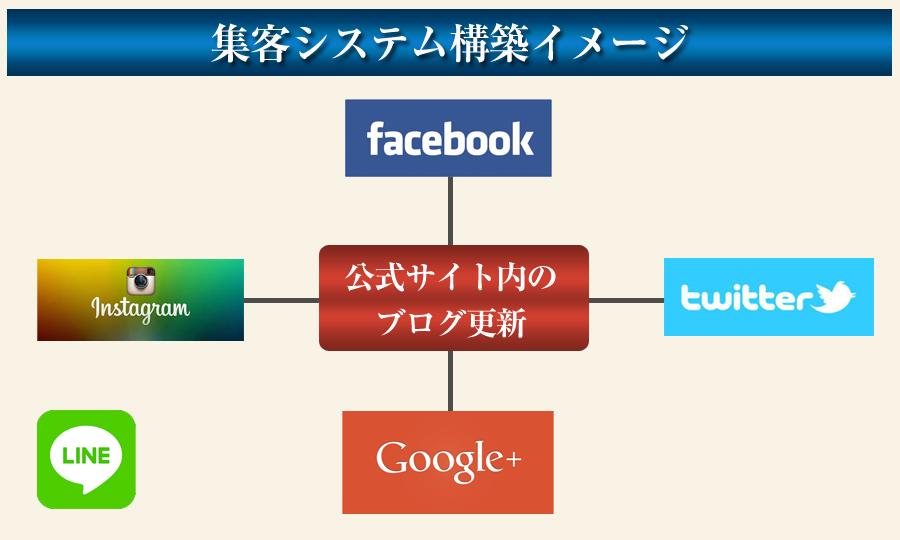 ネット集客方法